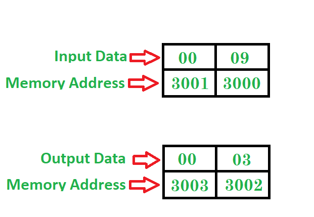 8086 Program To Find The Square Root Of A Perfect Square Root Number