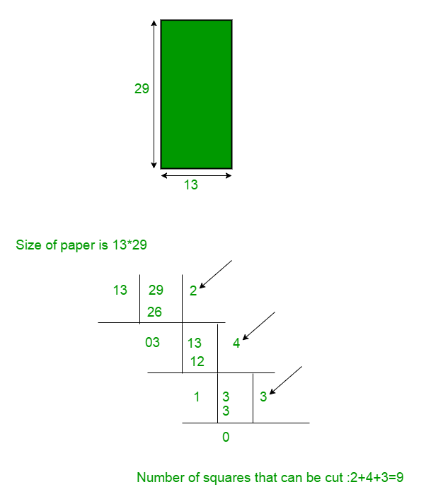 Paper Cut into Minimum Number of Squares | Set 2 - GeeksforGeeks