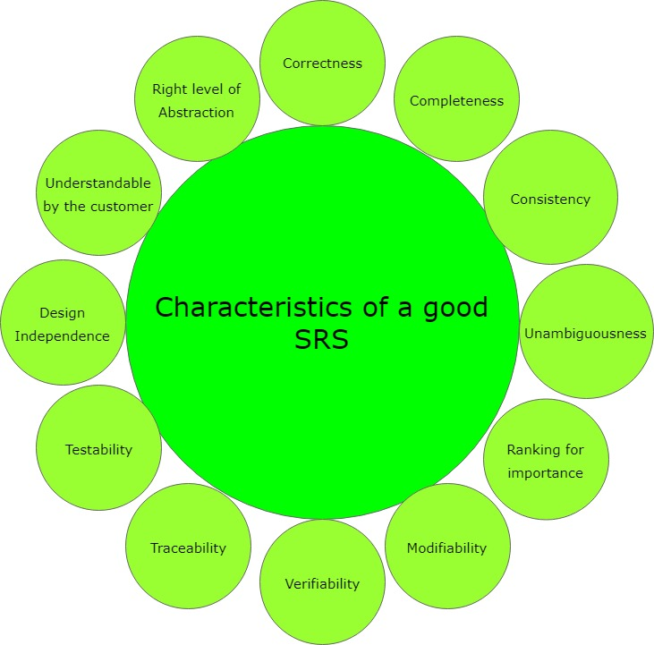 software engineering quality characteristics of a good srs