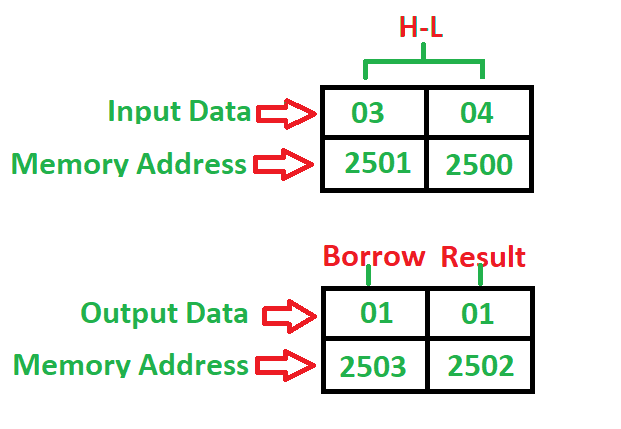 8085 program to subtract two 8-bit numbers with or without