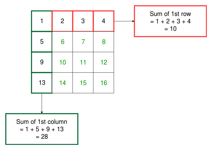 Program to find the Sum of each Row and each Column of a