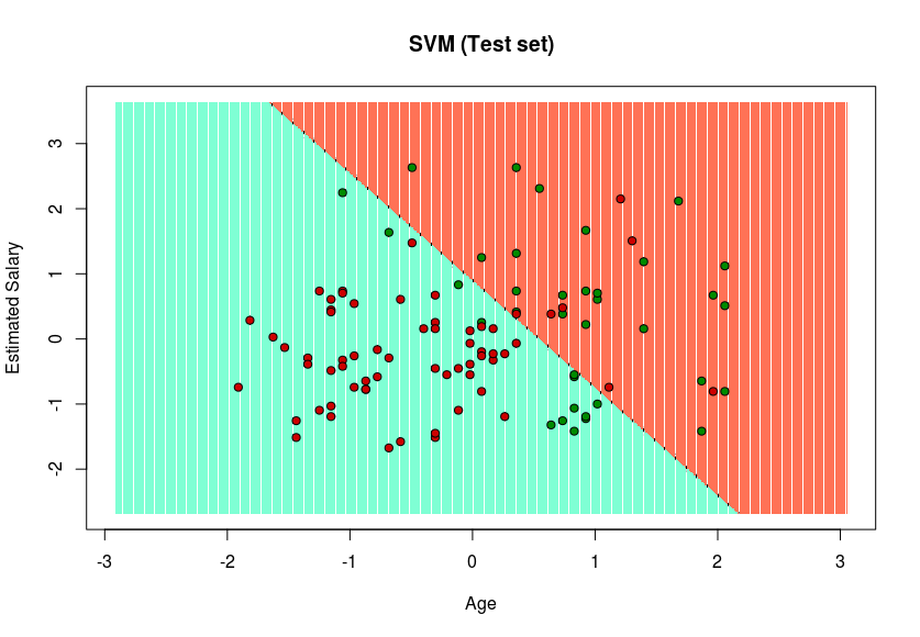 Classifying data using Support Vector Machines(SVMs) in R