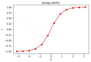 numpy tanh() in Python - GeeksforGeeks
