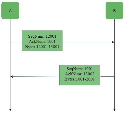 TCP   Services and Segment structure - GeeksforGeeks