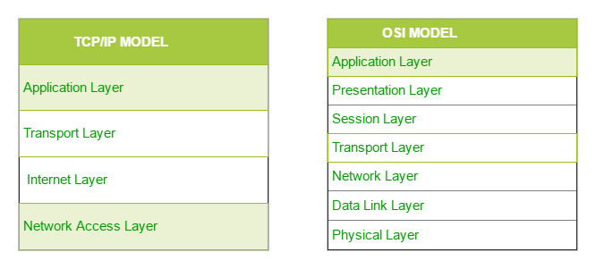 difference between tcp/ip and osi model: