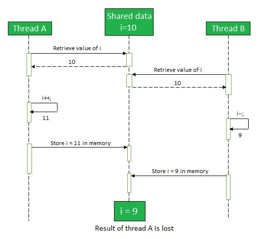 Thread Interference and Memory Consistency Errors in Java
