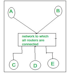 Open shortest path first (OSPF) - Set 2 - GeeksforGeeks