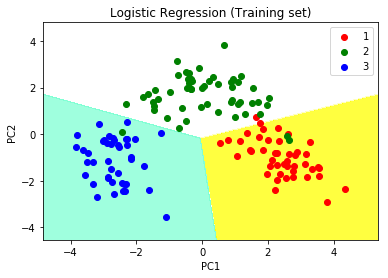 Principal Component Analysis with Python - GeeksforGeeks