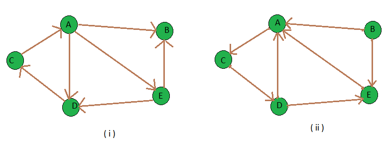 Transpose graph