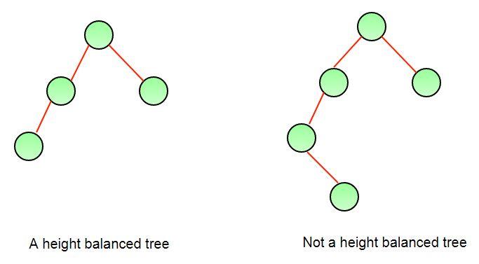 How To Determine If A Binary Tree Is Height Balanced Geeksforgeeks