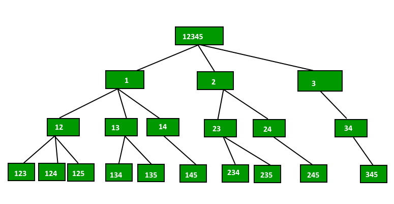 Print all possible combinations of r elements in a given array of following diagram shows recursion tree for same input ccuart Gallery