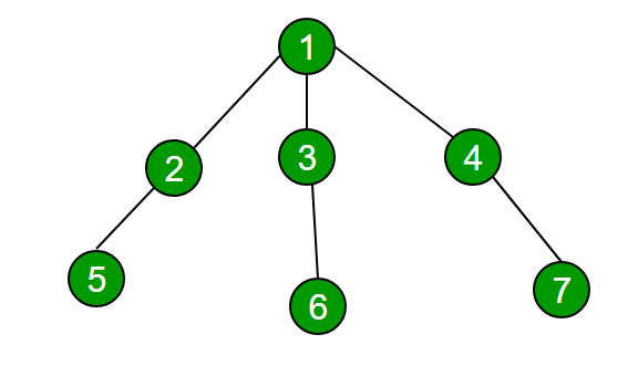 Check if two nodes are on same path in a tree