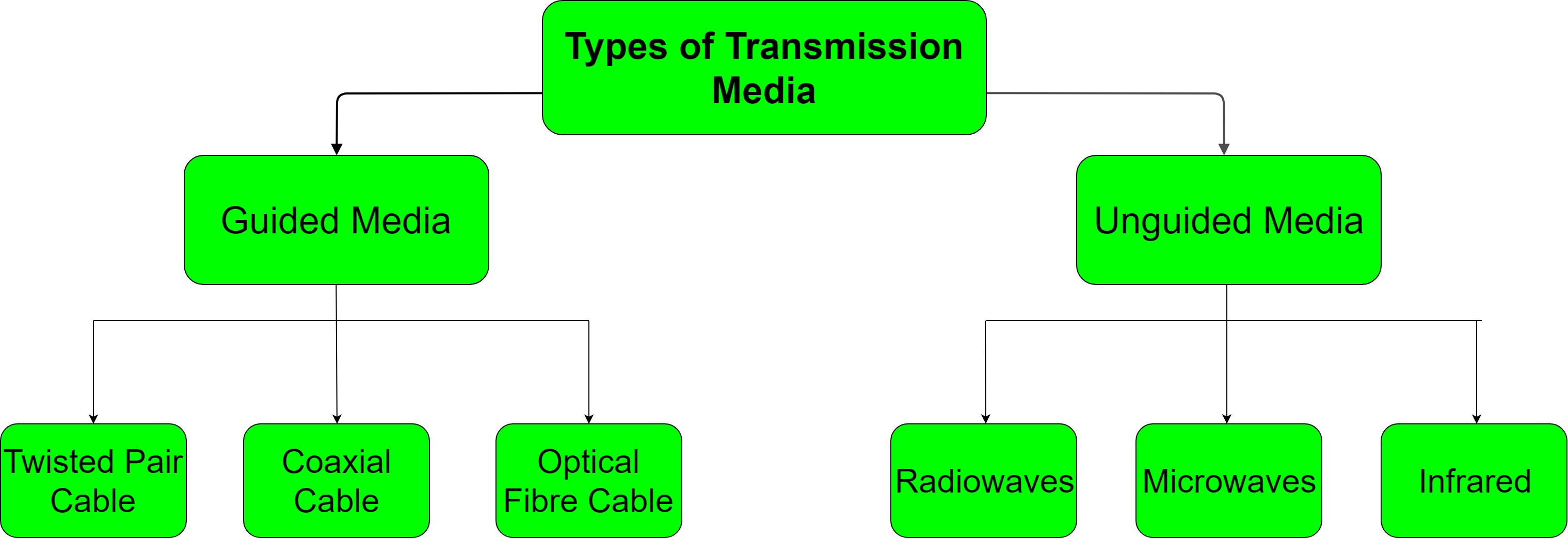 Types Of Transmission Media Geeksforgeeks Tv Aerial Wiring Diagram How To Split An Over The Air Antenna Signal It Is Also Referred As Wired Or Bounded Signals Being Transmitted Are Directed And Confined In A Narrow Pathway By Using Physical
