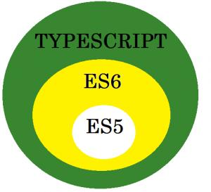 Hello World in TypeScript - GeeksforGeeks