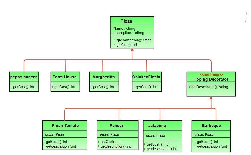 Decorator Pattern | Set 3 (Coding the Design) - GeeksforGeeks