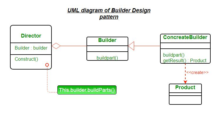 Builder Design Pattern - GeeksforGeeks