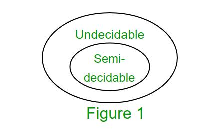 Undecidability and Reducibility