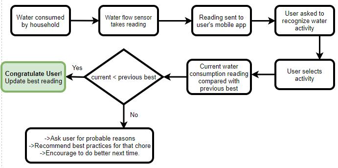 user control flow