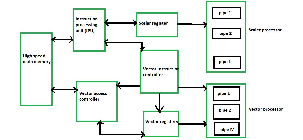vector processor classification geeksforgeeks