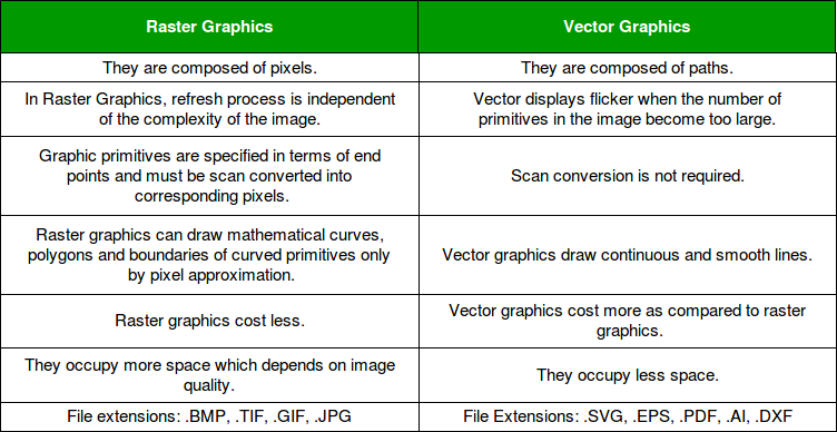 Vector vs Raster Graphics - GeeksforGeeks
