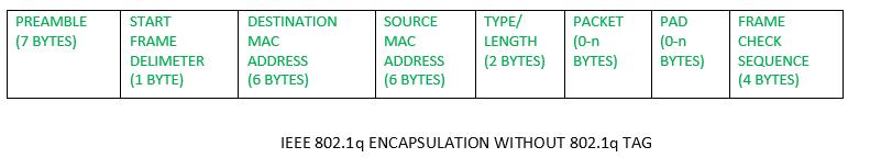 Inter-Switch Link (ISL) and IEEE 802 1Q - GeeksforGeeks
