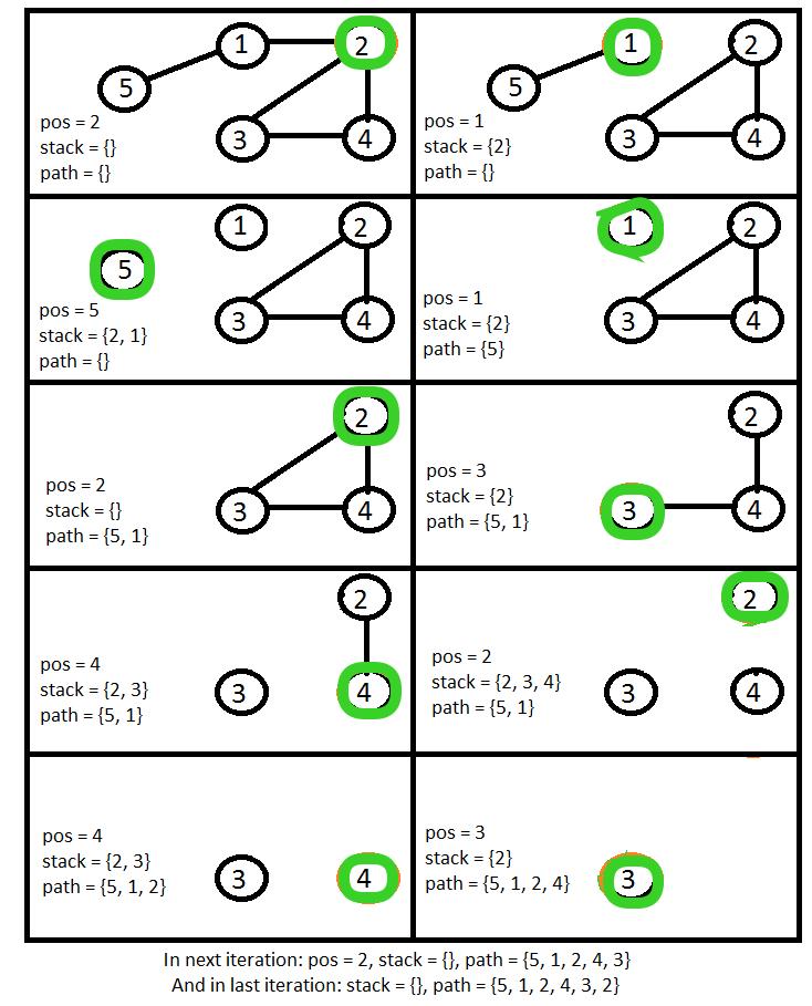 Eulerian Path in undirected graph - GeeksforGeeks