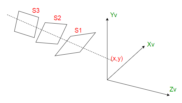 Z-Buffer or Depth-Buffer method - GeeksforGeeks